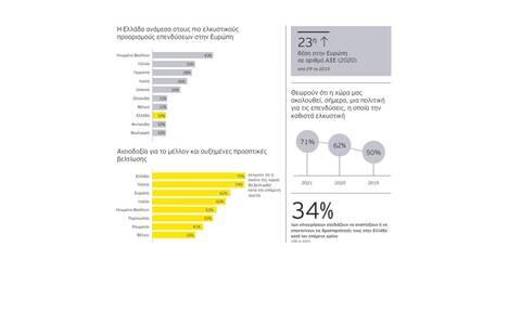 ΕΥ: Σημαντικά ενισχυμένη η ελκυστικότητα της Ελλάδας ως επενδυτικού προορισμού