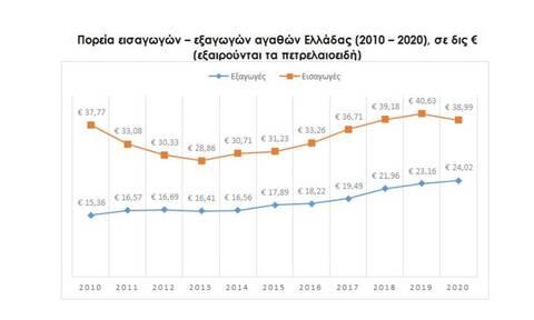 Περιορισμένη η δυναμική των ελληνικών εξαγωγών την τελευταία δεκαετία
