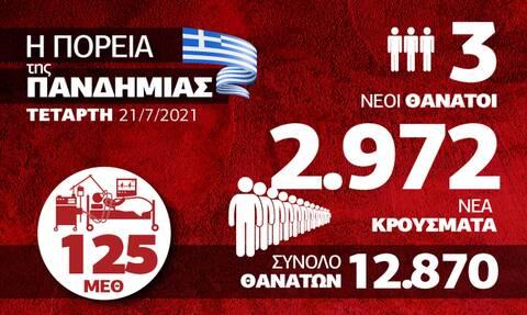 Κορονοϊός: Στα ύψη τα κρούσματα και η ανησυχία – Όλα τα δεδομένα στο infographic του Newsbomb.gr