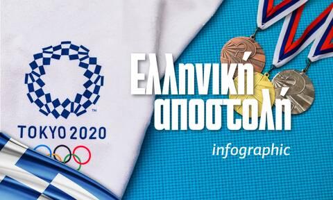 Ολυμπιακοί Αγώνες Tόκιο 2020: Η ελληνική αποστολή - Δείτε το Infographic του Newsbomb.gr