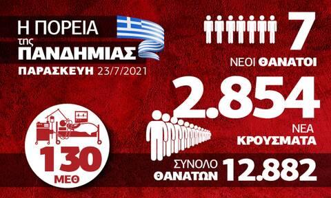 Κορονοϊός: Καλπάζει ο κορονοϊός και η «Δέλτα» – Όλα τα δεδομένα στο infographic του Newsbomb.gr