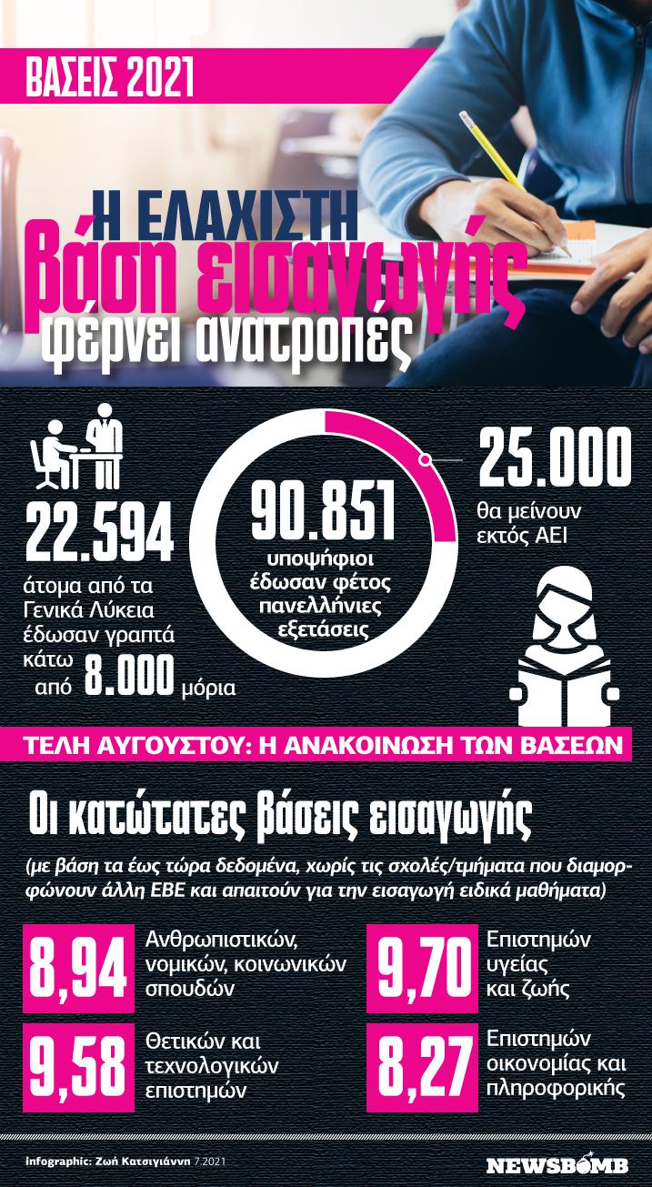 baseis infographicland