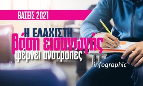 Βάσεις 2021: Η ελάχιστη βάση εισαγωγής φέρνει ανατροπές – Δείτε το Infographic του Newsbomb.gr