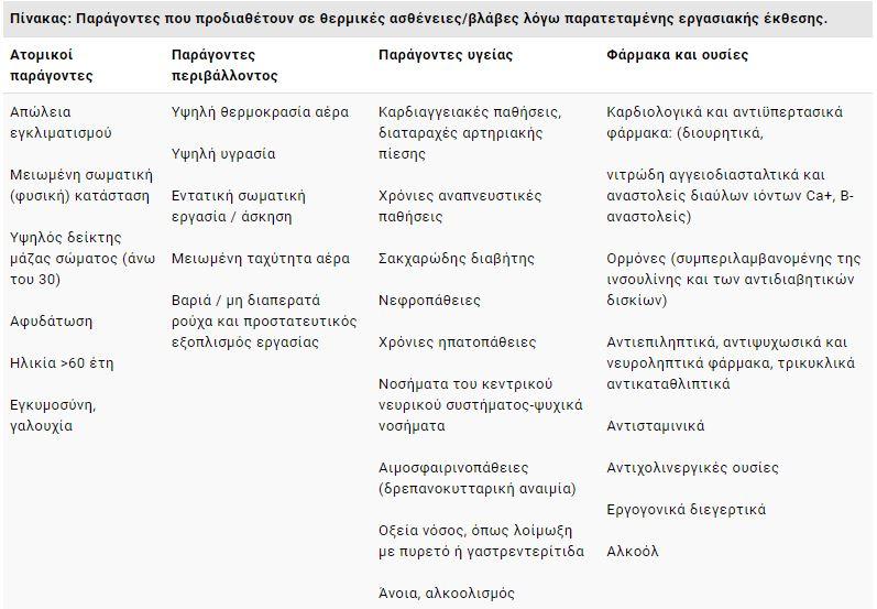 Πίνακας- συστάσεις για καύσωνα