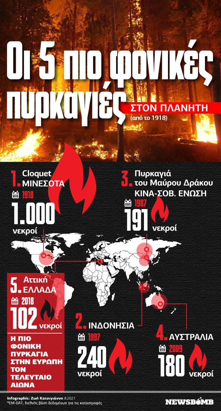 PYRKAGIES 2021 infographic newsbombgr
