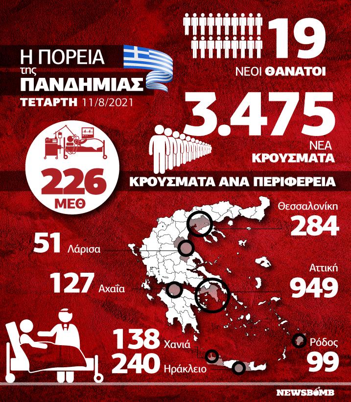 Infographic κρούσματα 11 Αυγούστου