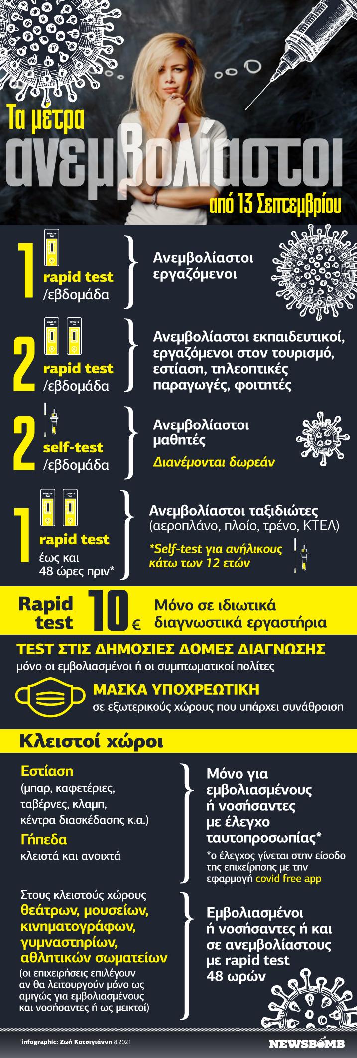 Infographic Ανεμβολίαστοι νέα μέτρα