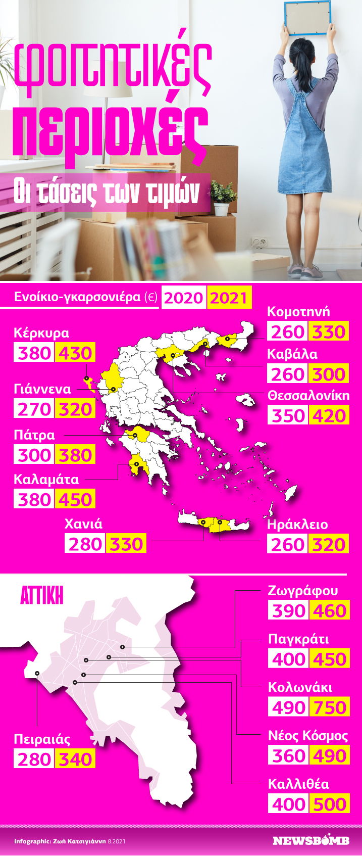 Infographic τάσεις τιμών φοιτητικά σπίτια