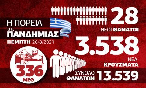 Κορονοϊός: Σαρώνει η μετάλλαξη Δέλτα, πιέζεται το ΕΣΥ – Όλα τα δεδομένα στο Infographic του Newsbomb