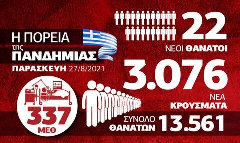 Κορονοϊός: Ασταμάτητη η πανδημία στην Ελλάδα - Όλα τα δεδομένα στο Infographic του Newsbomb.gr