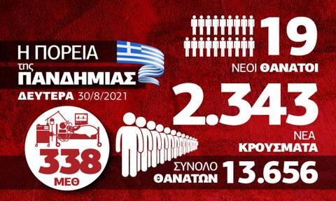 Κορονοϊός: Πίεση και ανησυχία για το ΕΣΥ – Όλα τα δεδομένα στο Infographic του Newsbomb.gr