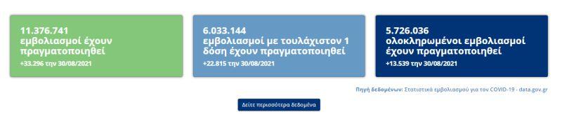 Στοιχεία εμβολιασμών Ελλάδα 30 Αυγούστου