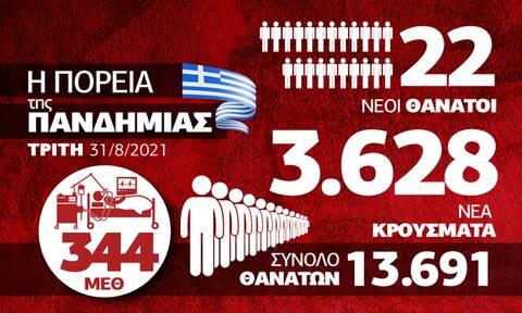 Κορονοϊός: Συνεχίζεται η αύξηση της πίεσης στο ΕΣΥ – Όλα τα δεδομένα στο Infographic του Newsbomb.gr