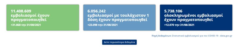 Εμβολιασμοί στην Ελλάδα