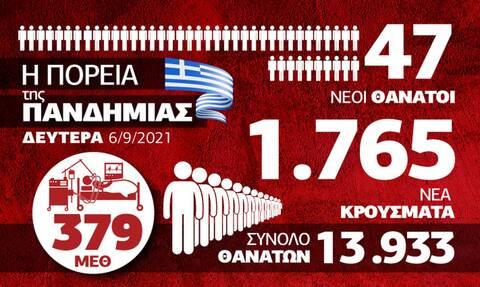 Κορονοϊός: Πίεση στο ΕΣΥ και αύξηση θανάτων – Όλα τα δεδομένα στο Infographic του Newsbomb.gr