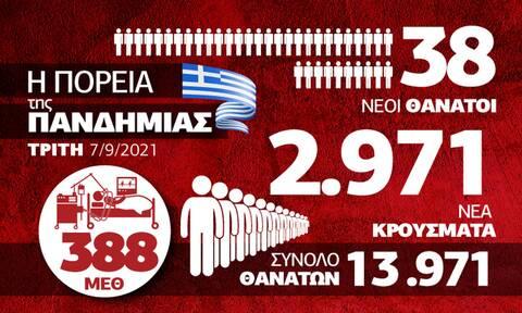 Κορονοϊός: Παραμένει επιβαρυμένη η εικόνα – Όλα τα δεδομένα στο Infographic του Newsbomb.gr