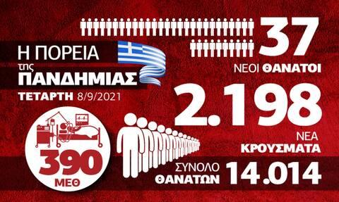 Κορονοϊός: Επιβαρυμένη η εικόνα στις ΜΕΘ - Όλα τα δεδομένα στο Infographic του Newsbomb.gr