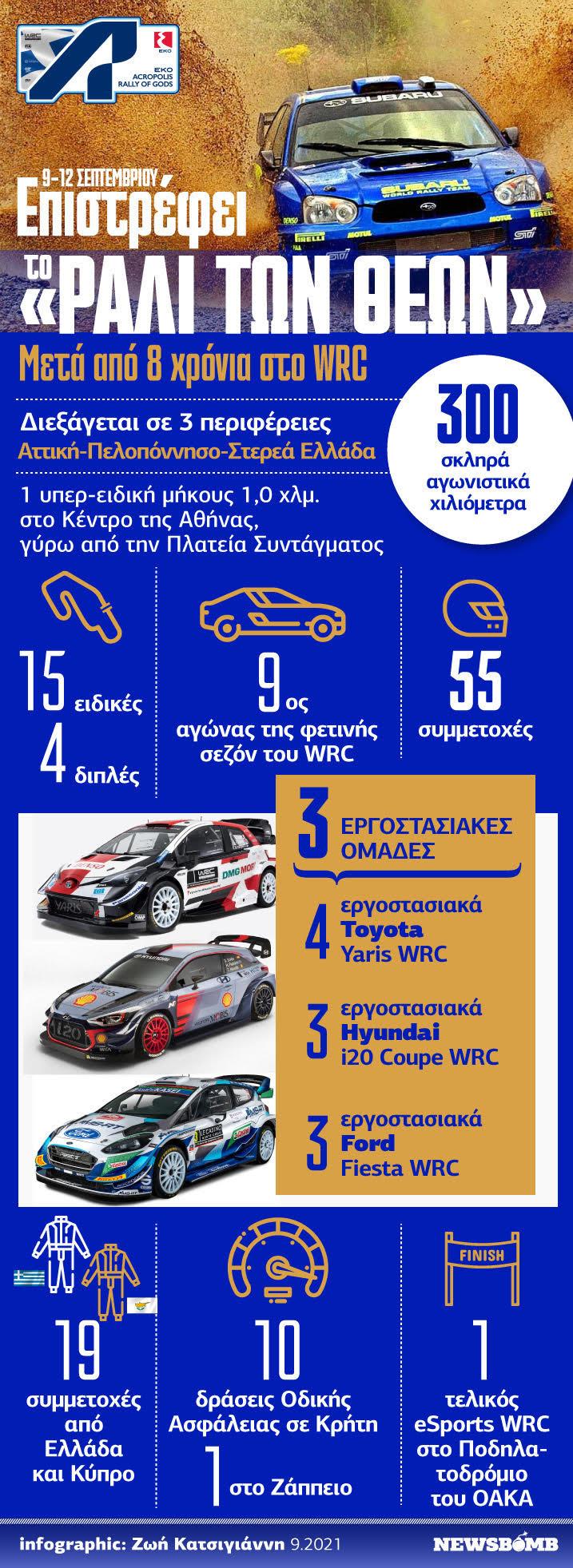 55ο Ράλι Ακρόπολις Infographic