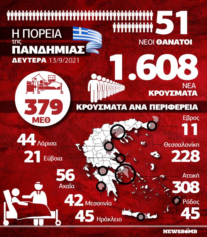 Κρούσματα 13 Σεπτεμβρίου Infographic