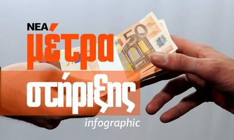 Νέα μέτρα στήριξης 1 δισ. ευρώ τις επόμενες 90 ημέρες - Δείτε το Infographic του Newsbomb