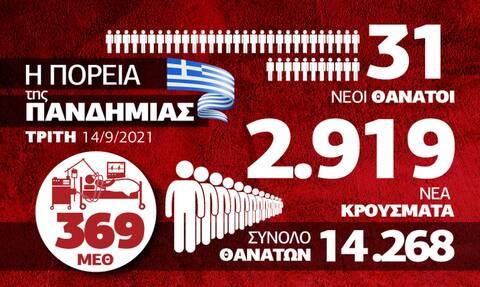 Κορονοϊός: Προβληματισμός για τους διασωληνωμένους – Όλα τα δεδομένα στο infographic του Newsbomb.gr
