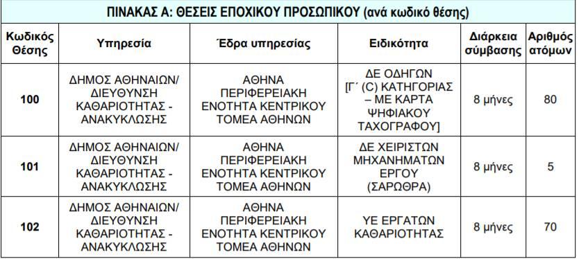 proslipseis athina