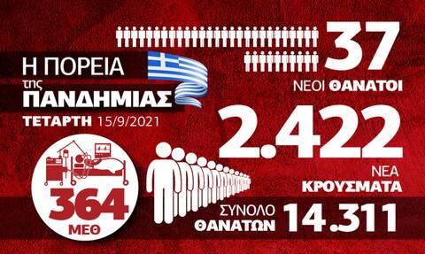 κατανομή κρούσματα 1509 infographic