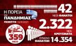 Κορονοϊός: Μικρή ύφεση! Εξαπλώνεται η «Δέλτα» – Όλα τα δεδομένα στο infographic του Newsbomb.gr