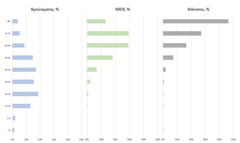 Ηλικιακή Κατανομή κρουσμάτων, νοσηλευόμενων στις MEΘ και ασθενών που απεβίωσαν από την αρχή της πανδημίας