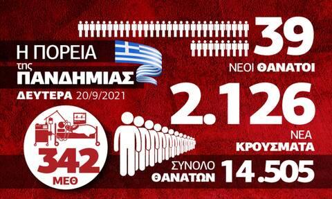 Προβληματισμός για παιδιά και Βόρεια Ελλάδα - Όλα τα δεδομένα στο infographic του Newsbomb.gr