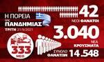 Κορονοϊός: Μεγάλη ανησυχία για τη Βόρεια Ελλάδα – Όλα τα δεδομένα στο Infographic του Newsbomb.gr