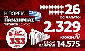 Κορονοϊός: Καμία βελτίωση! Ανησυχία για τη «Δέλτα» – Όλα τα δεδομένα στο infographic του Newsbomb.gr