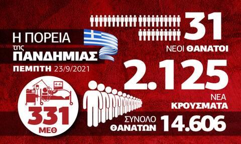 Κρούσματα 23 Σεπτεμβρίου Infographic