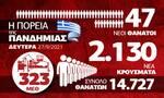 Κορονοϊός: Σταθερά κρούσματα, αυξάνονται οι νεκροί – Όλα τα δεδομένα στο infographic του Newsbomb.gr
