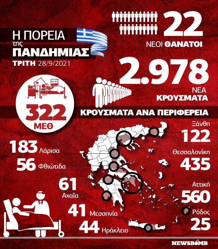 Κρούσματα infographic 28 Σεπτεμβρίου