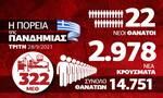 Κορονοϊός: Προβληματισμός για τη Βόρεια Ελλάδα – Όλα τα δεδομένα στο Infographic του Newsbomb.gr