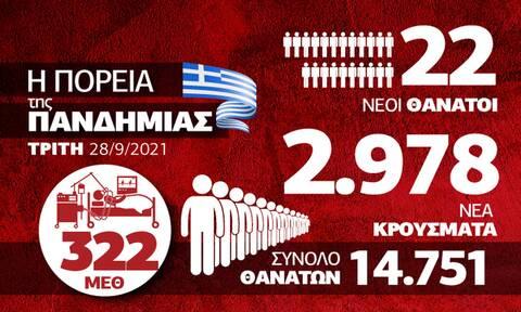 Infographic Κορονοϊός 28 Σεπτεμβρίου