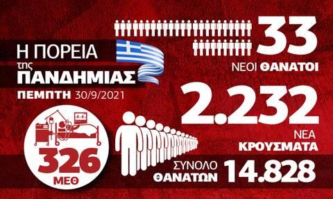 Κορονοϊός: Ανησυχία για τη Βόρεια Ελλάδα – Όλα τα δεδομένα στο Infographic του Newsbomb.gr