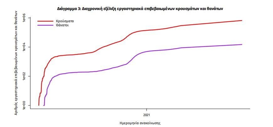 Κρούσματα σήμερα: 1.837 νέες μολύνσεις - 29 θάνατοι σε 24 ώρες, στους 332 οι διασωληνωμένοι