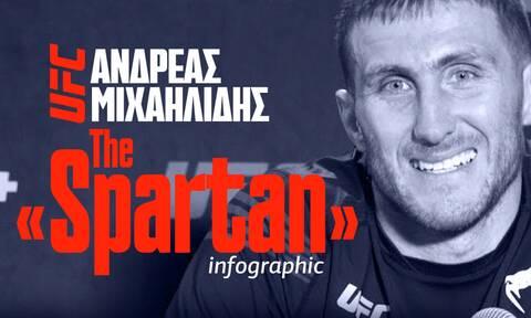 Ανδρέας «Spartan» Μιχαηλίδης: Ποιος είναι ο Έλληνας που μας κάνει περήφανους στο UFC (infographic)