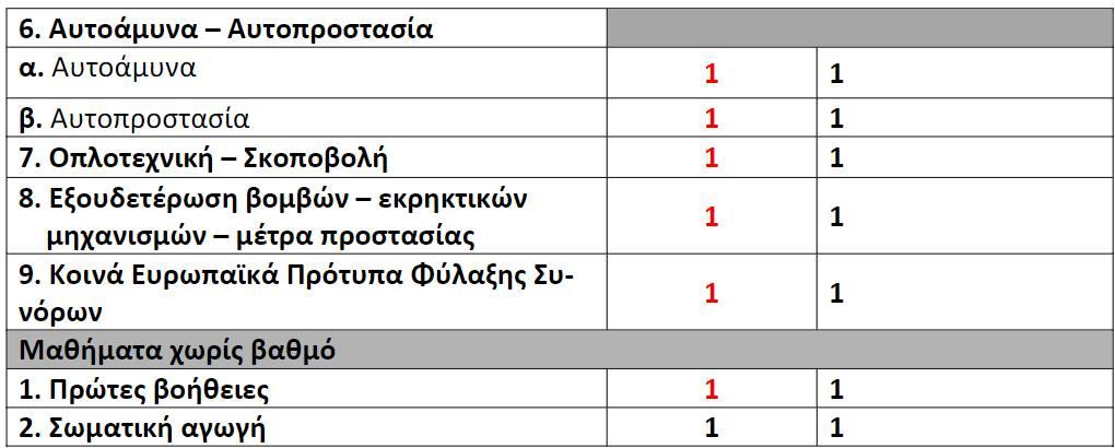 proslipseis sxoli astyfylakon1