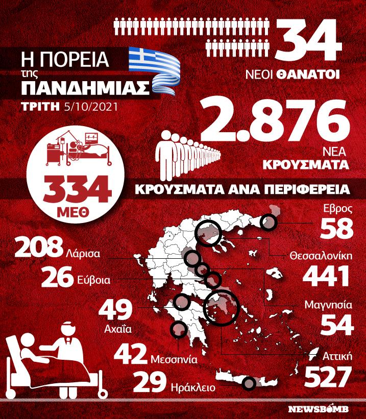 Κρούσματα 5 Οκτωβρίου Infographic