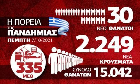 Κορονοϊός: Σταθερότητα αλλά όχι εφησυχασμός – Όλα τα δεδομένα στο Infographic του Newsbomb.gr