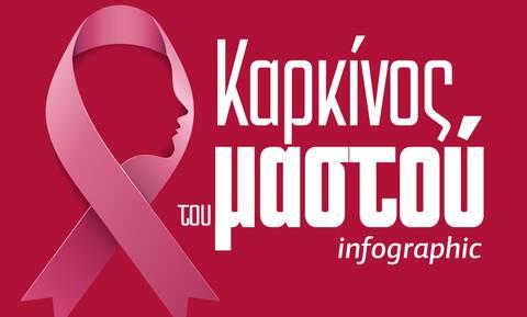 Καρκίνος του μαστού: Αιτίες, κληρονομικότητα και «σύμμαχοι» στο Infographic του Newsbomb.gr