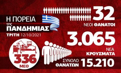 Κορονοϊός: Αύξηση κρουσμάτων και πίεσης στο ΕΣΥ – Όλα τα δεδομένα στο Infographic του Newsbomb.gr