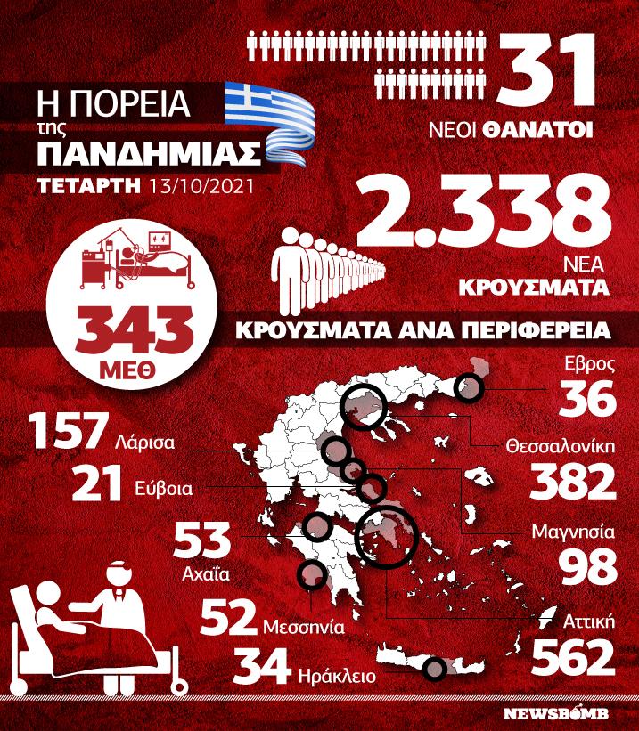 Κρούσματα infographic 13 Οκτωβρίου
