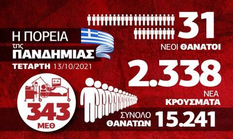 Κρούσματα 13 Οκτωβρίου Infographic