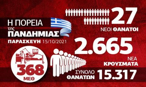 Κορονοϊός: Σε υψηλά επίπεδα η πανδημία στη B. Ελλάδα - Όλα τα δεδομένα στο Infographic του Newsbomb