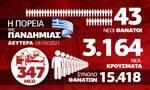 Κορονοϊός: Προβληματίζει η άνοδος θανάτων και διασωληνωμένων – Το Infographic του Newsbomb.gr