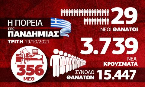 Κορονοϊός: Ανησυχία από τις αυξήσεις σε κρούσματα και λύματα - Το Infographic του Newsbomb.gr